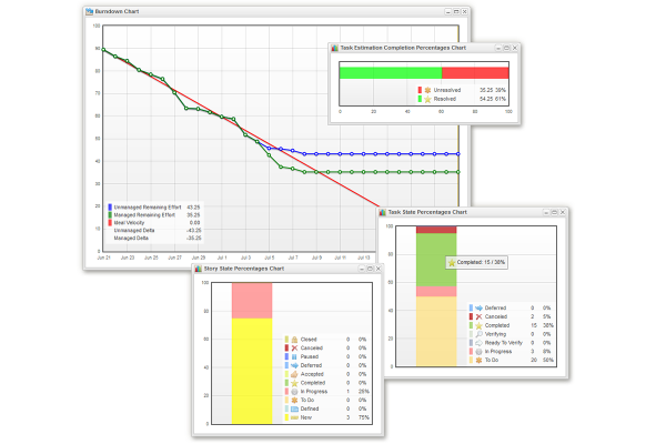 Projango - visual work management for agile teams | Dashboard | Scrum Burndown-Chart