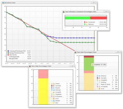 Projango - visual work management for agile teams | statistics and charts in realtime | burndown chart | progress bar